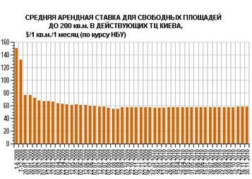 В Киеве растет посещаемость ТЦ