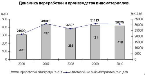 Виноград для производства вина подорожал в 2010 г. на 22%