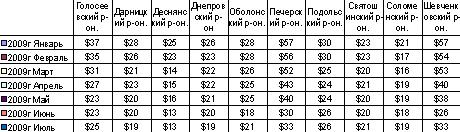 Торговые центры Киева: актуальные данные