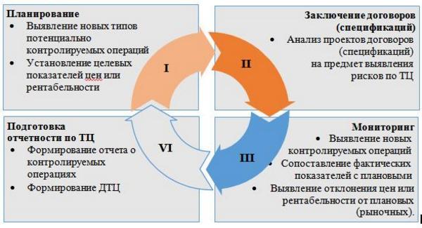 Трансфертное ценообразование как управлять рисками новости ЮРЛИГА Важную роль в минимизации рисков по ТЦ играет построение эффективных бизнес процессов для целей соблюдения законодательства о ТЦ