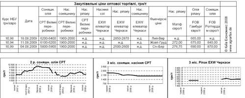 Рынок зерновых и масличных: цены и тенденции (12-18.08)