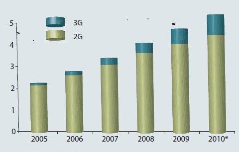 Мобильные пользователи активно меняют 2G на 3G