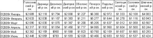 Коммерческая недвижимость Киева: данные за I полугодие