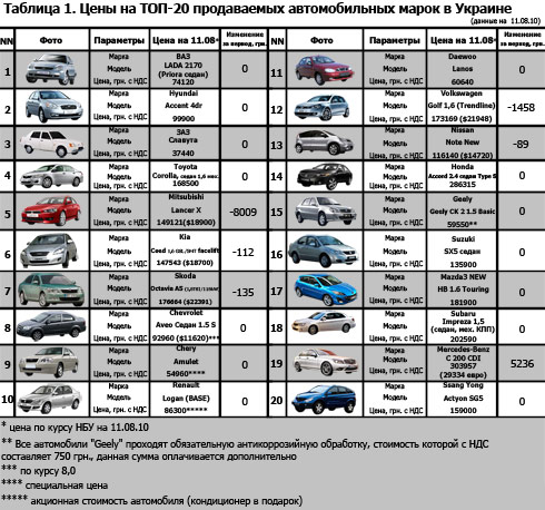 Топ-20 автомарок Украины: актуальные цены (на 11.08)