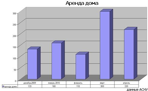 Дом на лето: сколько стоит аренда дачи под Киевом