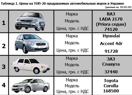 Топ-20 автомарок Украины: актуальные цены (на 02.03)
