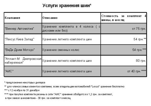 """""""Шинный отель"""": актуальные цены"""