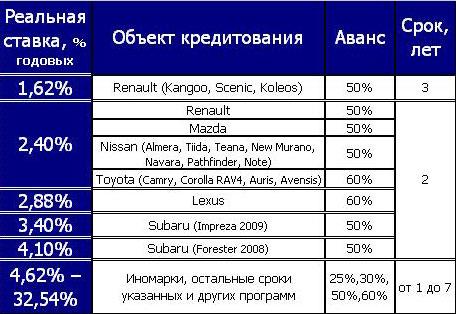 Автокредитование: ставки украинских банков (на 11.05)