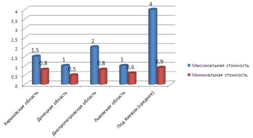 Дача на лето: обзор предложений по аренде дачных домов и коттеджей
