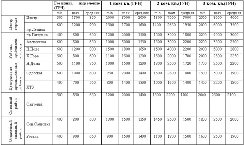 Квартиры в Харькове: актуальные данные (26.05-02.06)