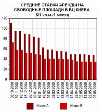 Офисы Киева: актуальные данные (22.05-02.06)