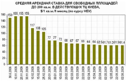 Торговые центры Киева: актуальные данные (22.05-02.06)