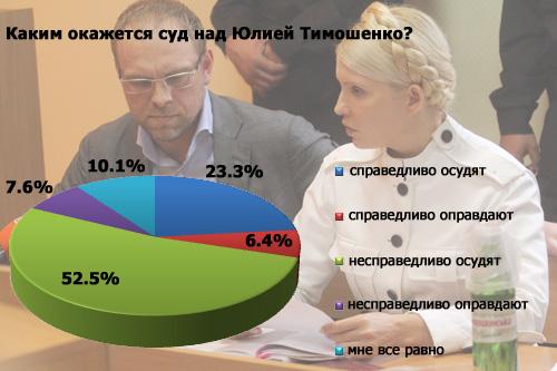 Інтернет-опитування: яким буде суд над Тимошенко