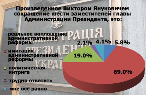 Підсумки інтернет-опитування: що стоїть за змінами в Адміністрації Януковича