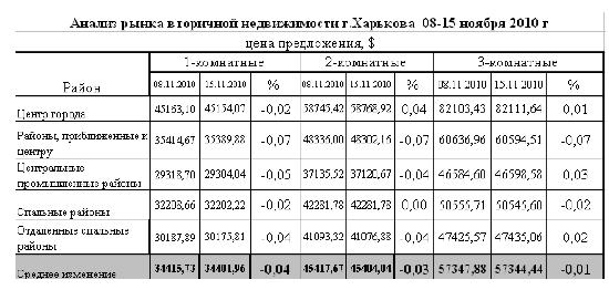 Недвижимость Харькова ждет покупателей и снижает цены