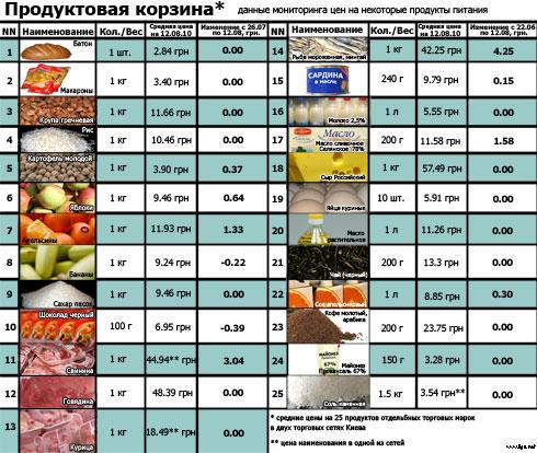 Продуктовая корзина: актуальные цены (на 12.08)