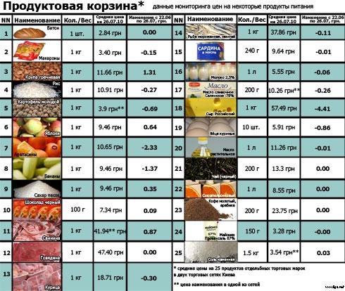 Продуктовая корзина: актуальные цены (на 26.07)