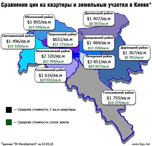 В Киеве подорожали коттеджи