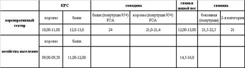 Рынок мяса: цены и тенденции (23-29.04)