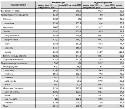 Продукты на рынках Киева подорожали на 6,8%