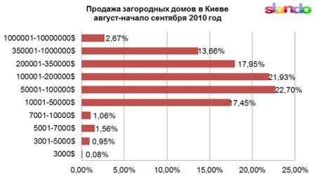 Загородный дом в Киеве: сколько стоит и где продают