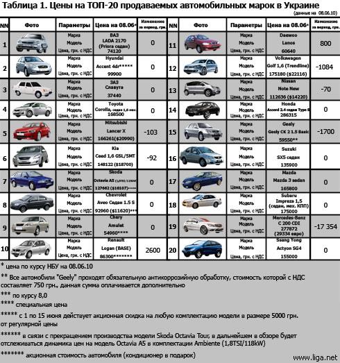 Топ-20 автомарок Украины: актуальные цены (на 08.06)