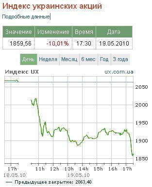 Украинский фондовый рынок обвалился