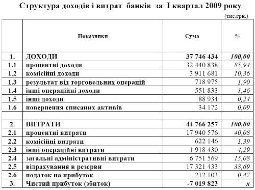 Украинские банки показали миллиардные убытки