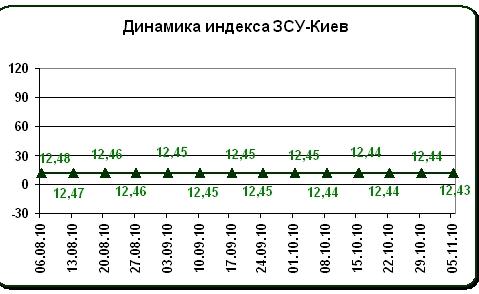 Цены на землю в Киеве снова пошли вниз