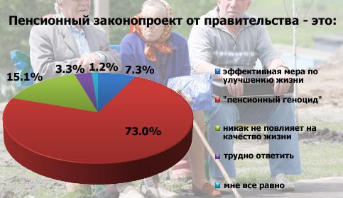 Підсумки інтернет-опитування: чим є пенсійний законопроект уряду