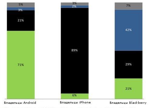 """""""iPhone"""" остается самым желанным смартфоном в США"""