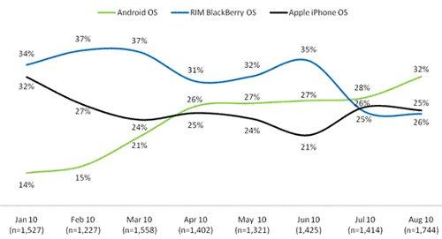 """""""Android""""-смартфоны обошли """"iPhone"""" по популярности"""