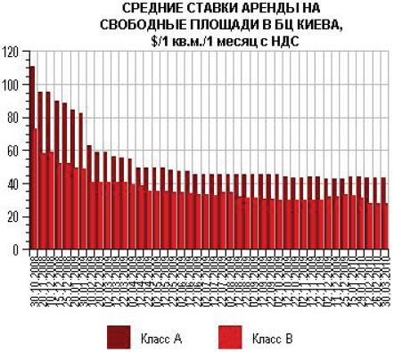 В Киевских офисах растет уровень вакантности