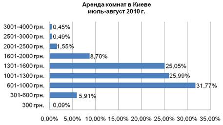 Аренда квартир и комнат для студентов в Киеве: цены и прогнозы