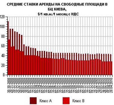 В Киеве растет количество пустующих офисных площадей