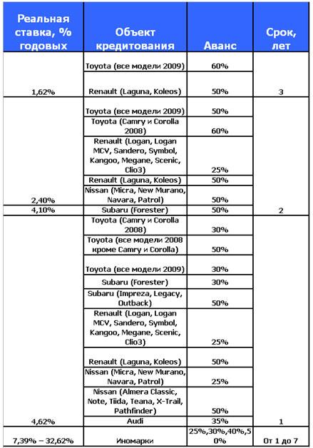 Автокредитование: ставки украинских банков (на 02.02)