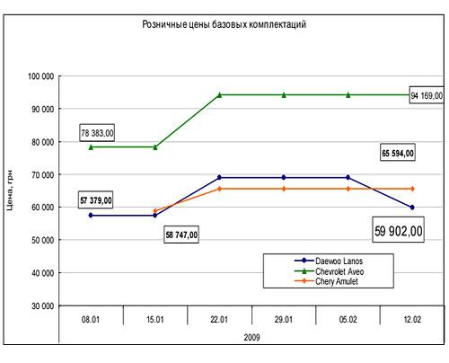 Автомобили в Украине: цены и тенденции (5.02-12.02)