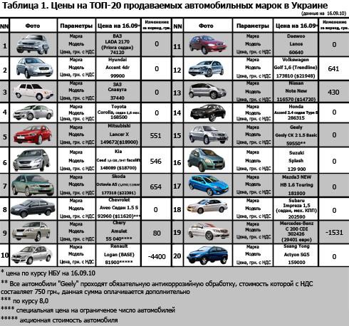 Топ-20 автомарок Украины: актуальные цены (на 17.09)