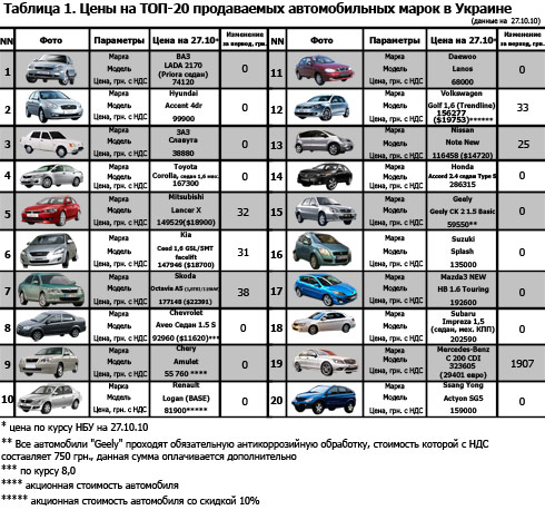 Курс евро таблица