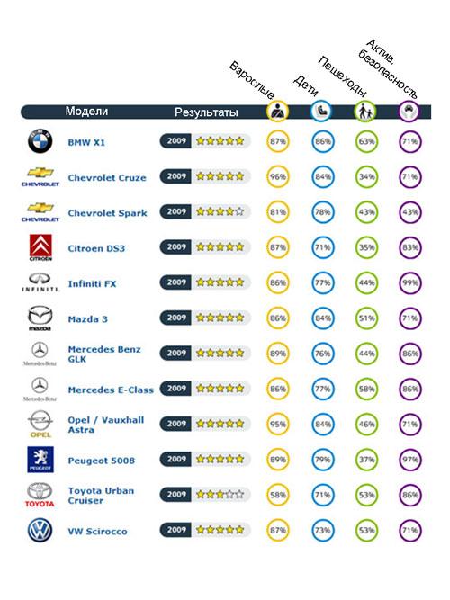 """""""EuroNCAP"""" определил самые безопасные автомобили"""