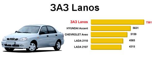Самый популярный автомобиль в Украине-2