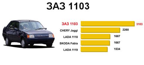 Самый популярный автомобиль в Украине