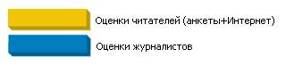 Автомобиль года в Украине 2010: итоги голосования