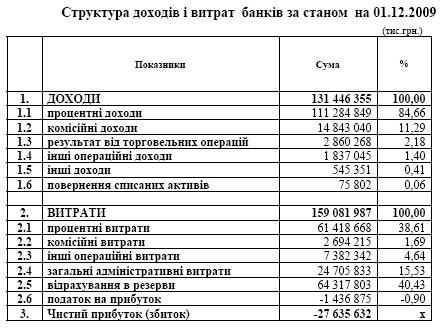 """Банки снова """"в минусах"""""""