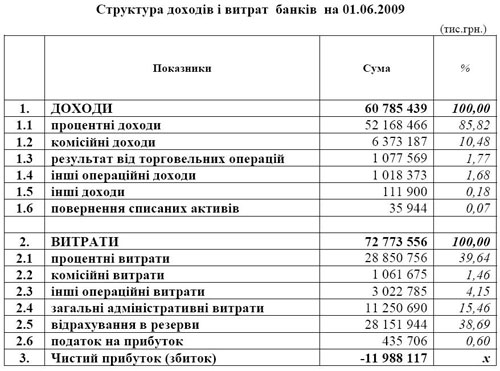 В НБУ объяснили, откуда у банков 12 млрд.грн. убытков