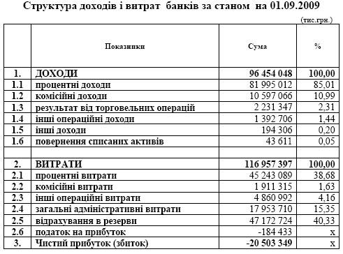 Убытки украинских банков превысили 20,5 млрд.грн.