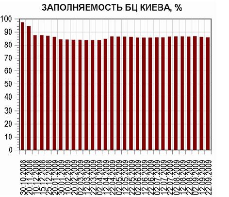 Офисы Киева: актуальные данные