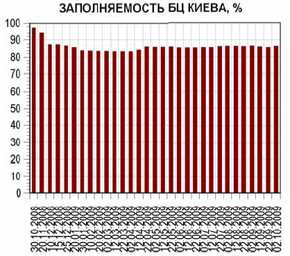 Офисы Киева: актуальные ставки