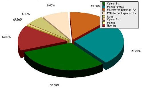 Уанет прибавил пользователей: данные за февраль