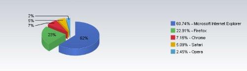 Самые популярные браузеры: данные за июль